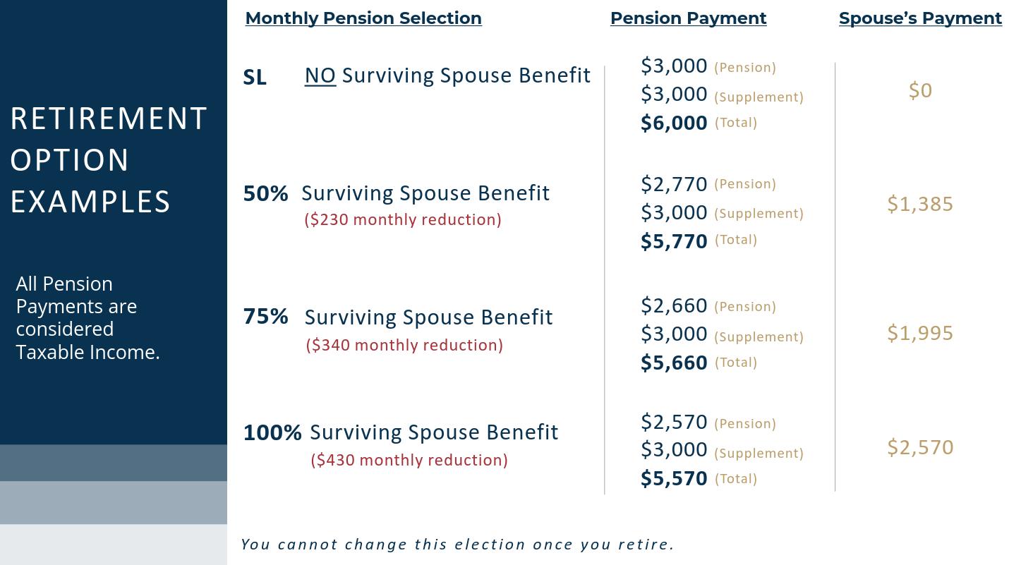 Retirement Option Examples